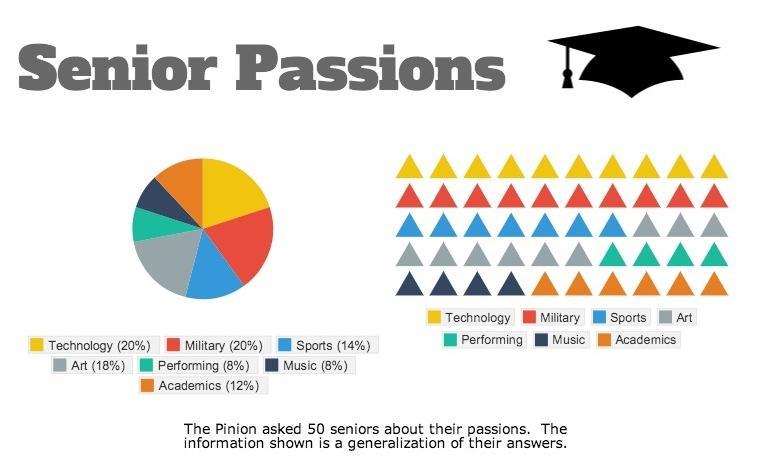 Seniors+consider+passions+when+deciding+plans+for+future