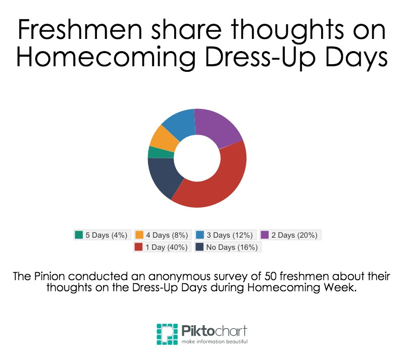 Freshmen+share+thoughts+on+Homecoming+Dress-Up+Days