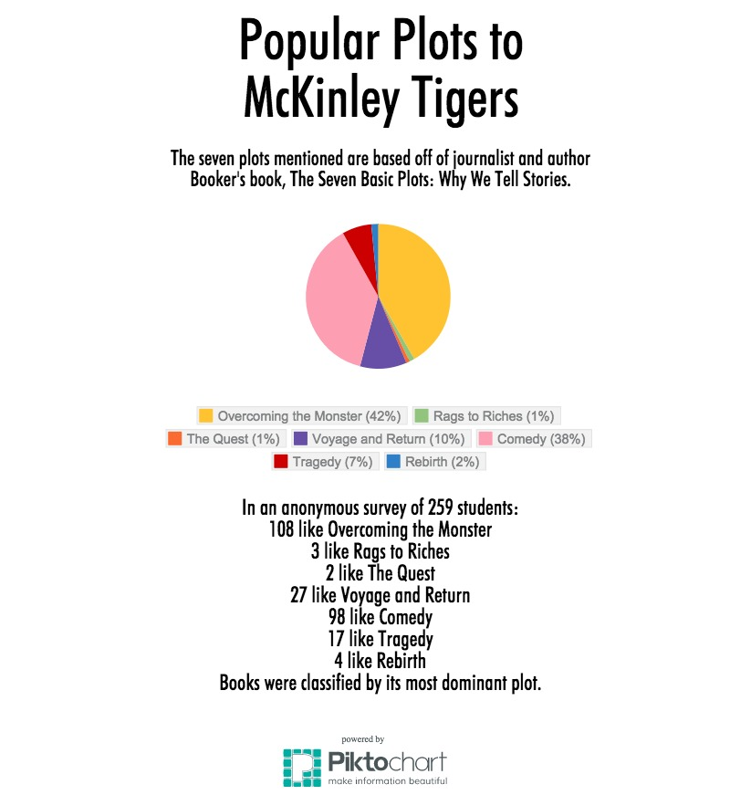 McKinley+students+were+surveyed+about+their+favorite+book+or+book+series.+Their+answers+were+then+classifies+by+its+most+dominant+plot.