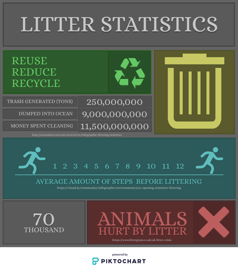 Litter statistics that show the results of not disposing trash properly.