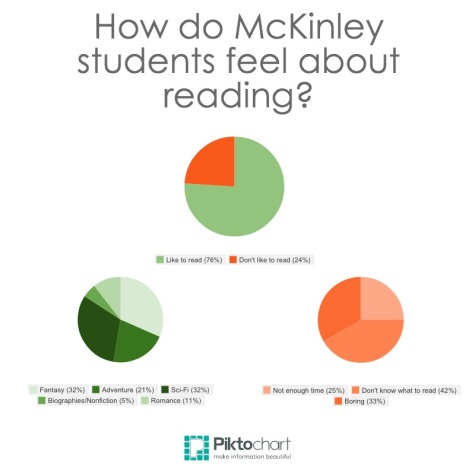 Who reads-