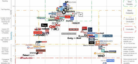 This chart from https://www.adfontesmedia.com/ is a good way to check biases on media outlets and see if they are reliable.